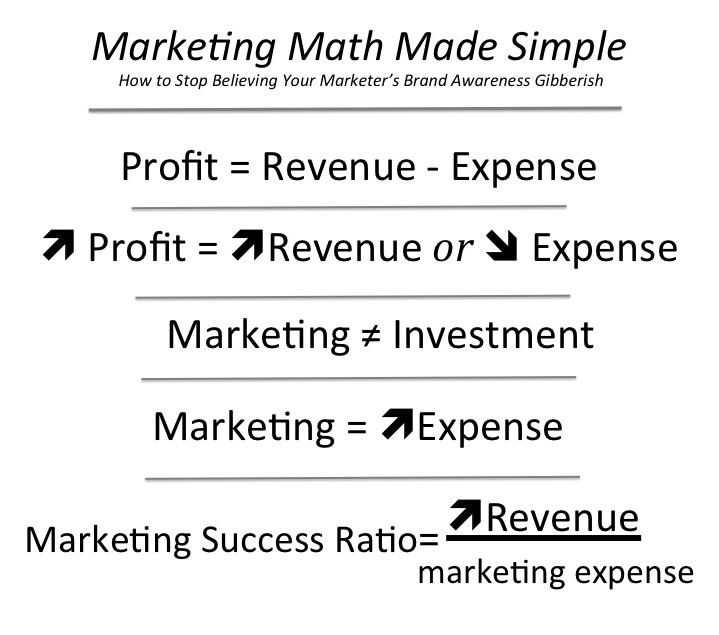 marketing math There are thousands of effective small business marketing tactics to promote your products and services here is a list of 101 small business marketing ideas to get.